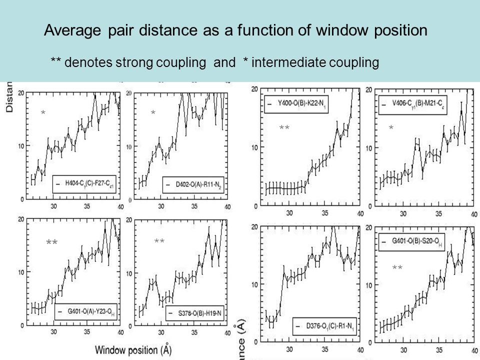 Average pair distance as a function of window position