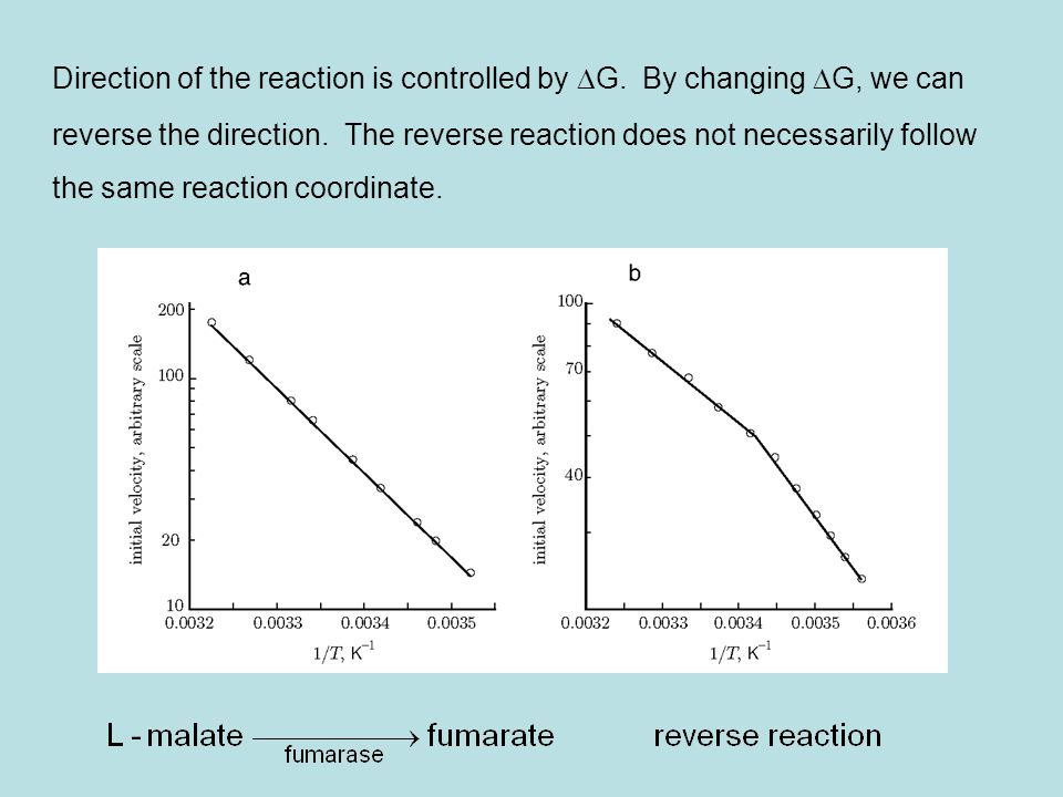 Direction of the reaction is controlled by DG. By changing DG, we can