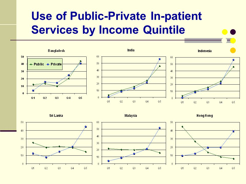 Use of Public-Private In-patient Services by Income Quintile
