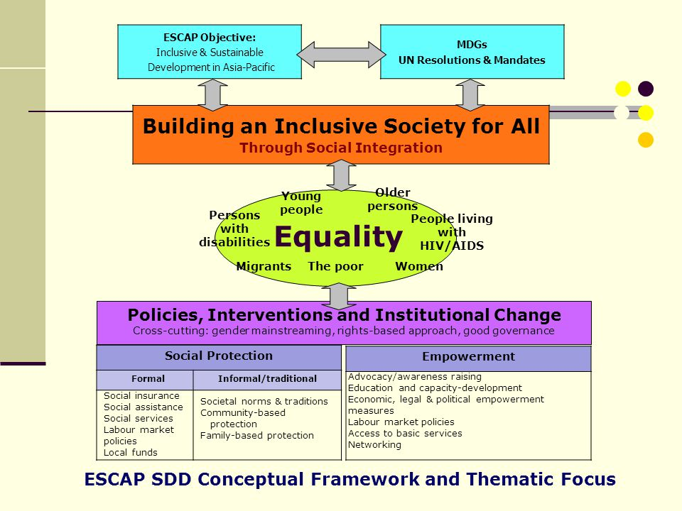 Equality Building an Inclusive Society for All