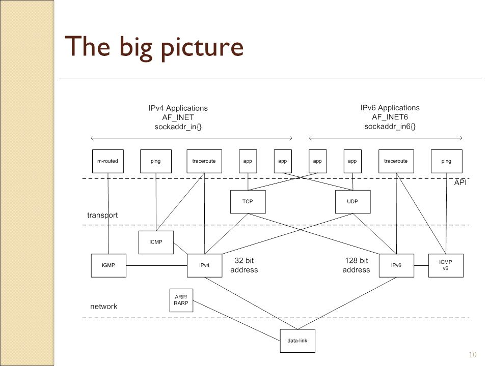 The big picture The Internet has two main protocols at the transport layer: Connectionless protocol: UDP (User Datagram Protocol)