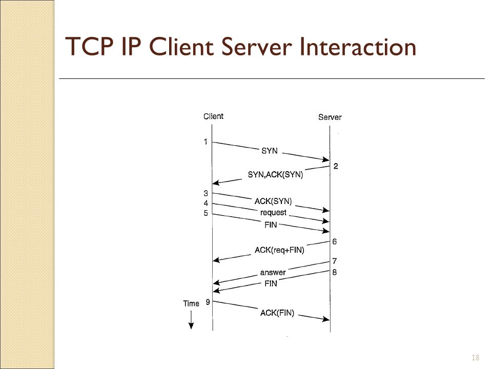 TCP IP Client Server Interaction