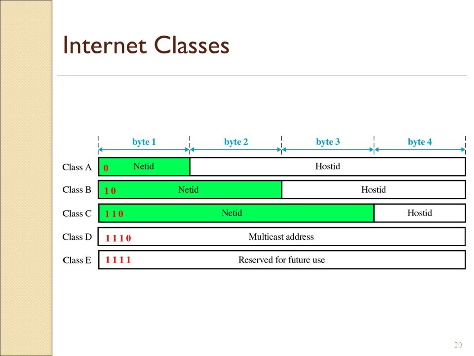 Internet Classes Some examples of IP Address (show as 32 bit values):