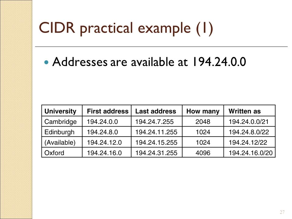 CIDR practical example (1)