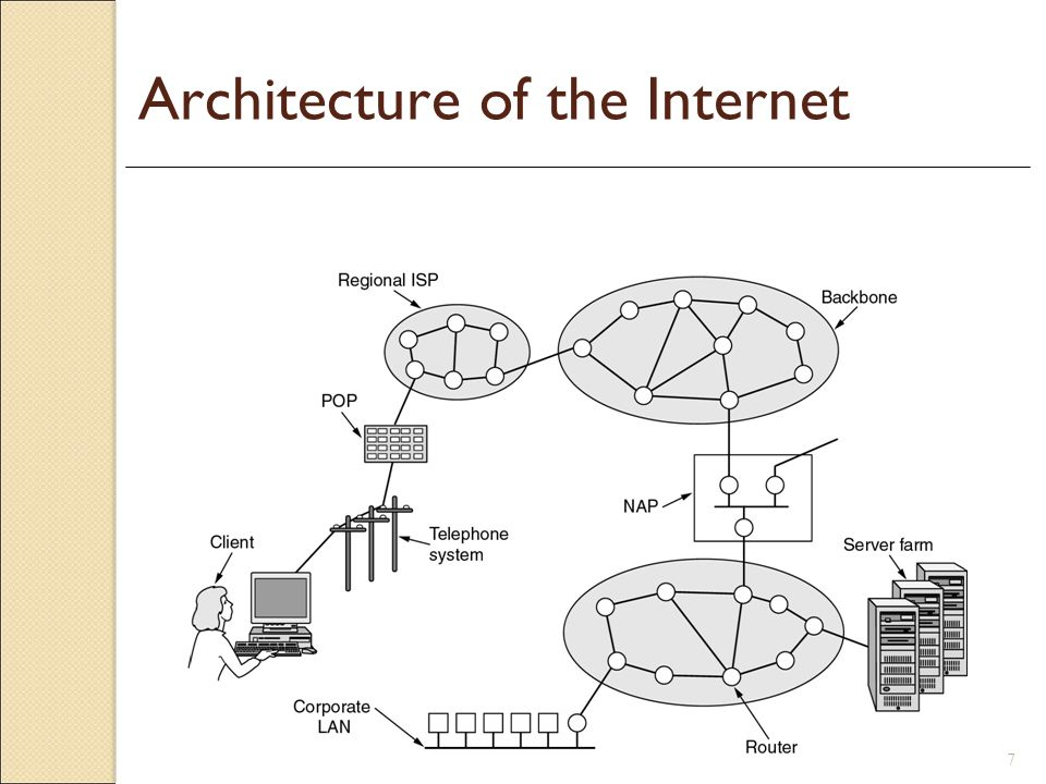 Architecture of the Internet