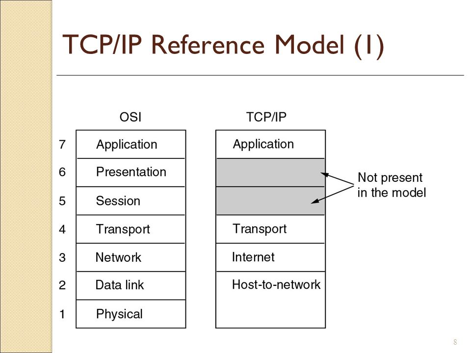 TCP/IP Reference Model (1)