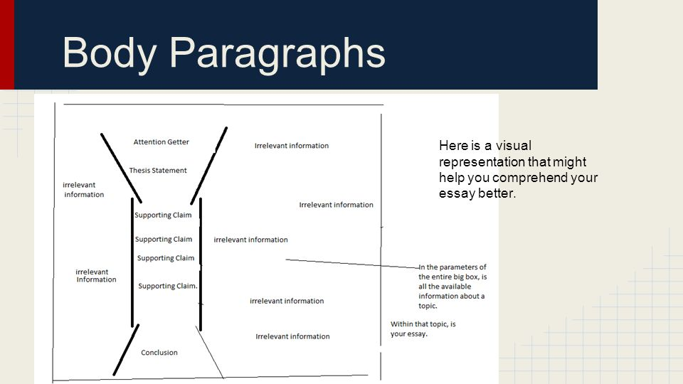 Body Paragraphs Here is a visual representation that might help you comprehend your essay better.