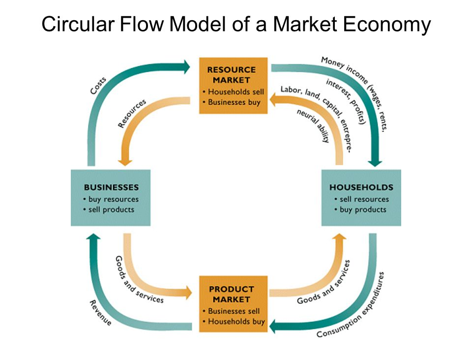 circular flow of economy A circular economy is a regenerative system in which resource input and waste, emission, and energy leakage are minimised by slowing, closing, and narrowing energy.