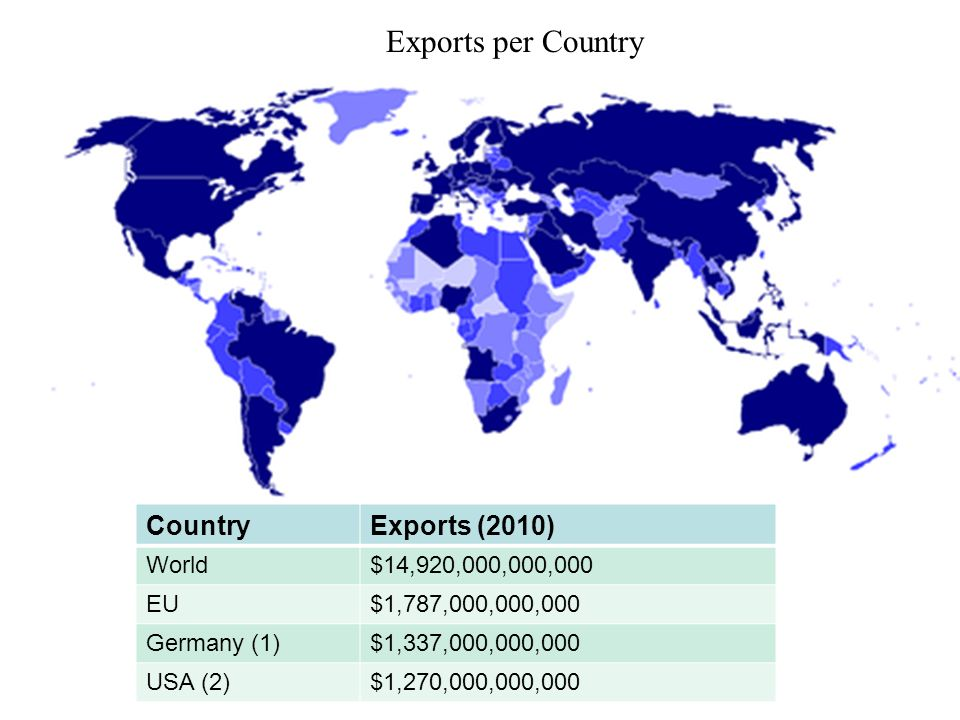 Exports per Country Country Exports (2010) World $14,920,000,000,000