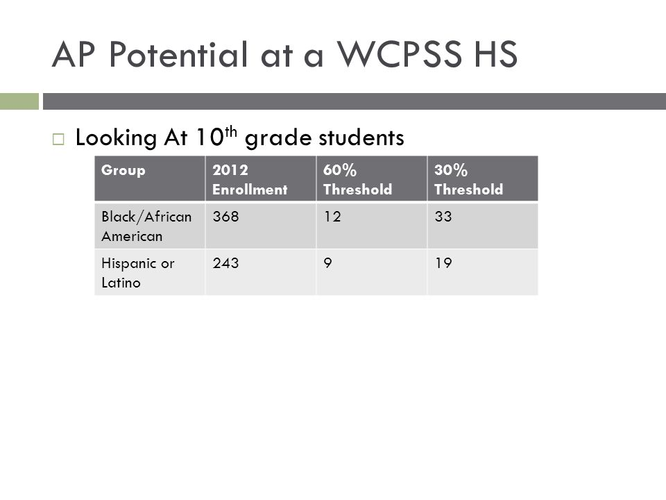 AP Potential at a WCPSS HS