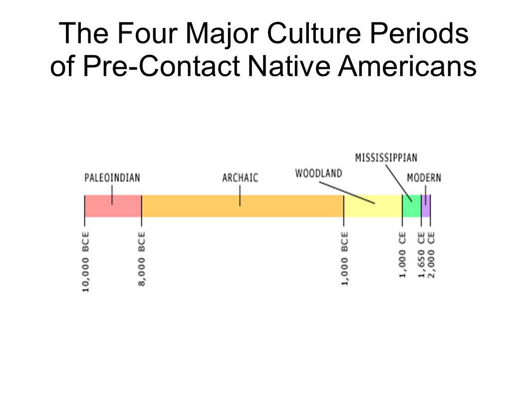 The Four Major Culture Periods of Pre-Contact Native Americans