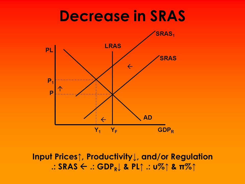 Decrease in SRAS Input Prices↑, Productivity↓, and/or Regulation
