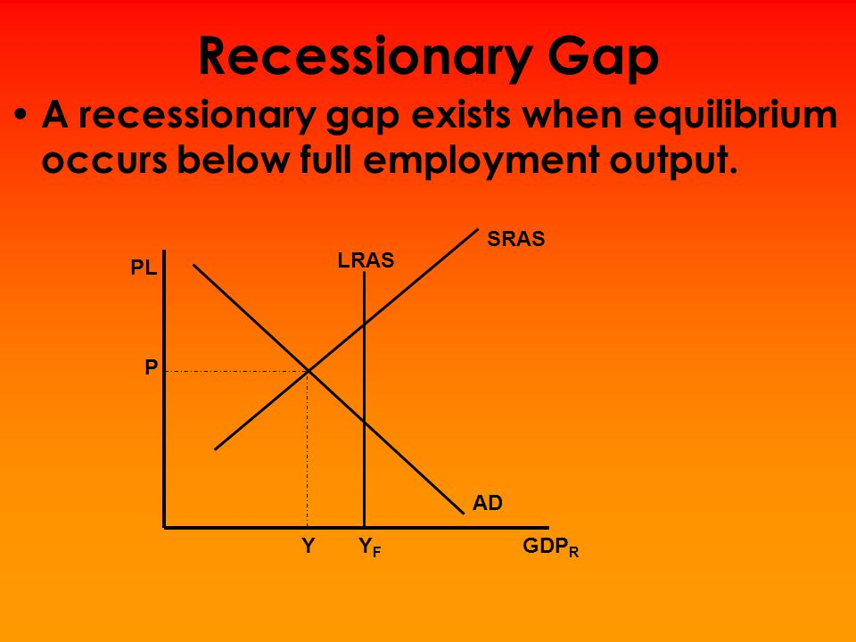 Recessionary Gap A recessionary gap exists when equilibrium occurs below full employment output. SRAS.