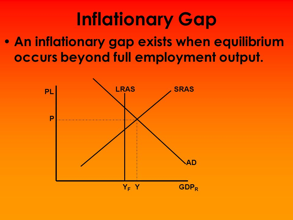 Inflationary Gap An inflationary gap exists when equilibrium occurs beyond full employment output. LRAS.