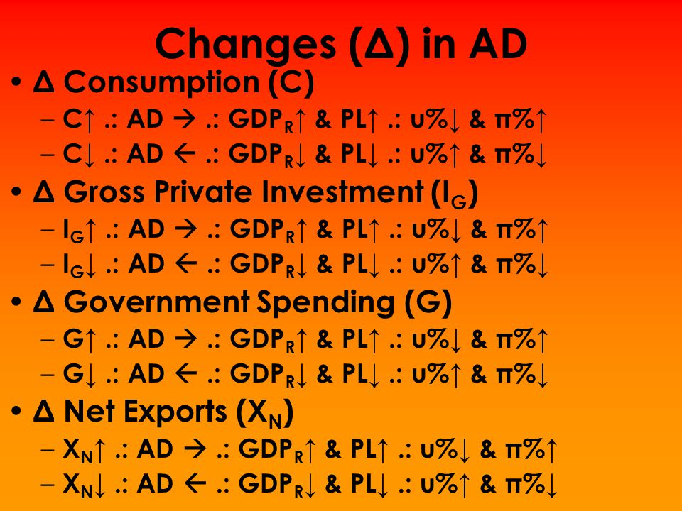Changes (Δ) in AD Δ Consumption (C) Δ Gross Private Investment (IG)