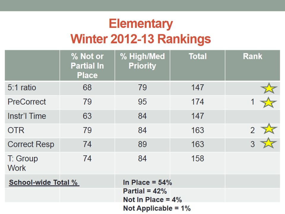 Elementary Winter 2012-13 Rankings