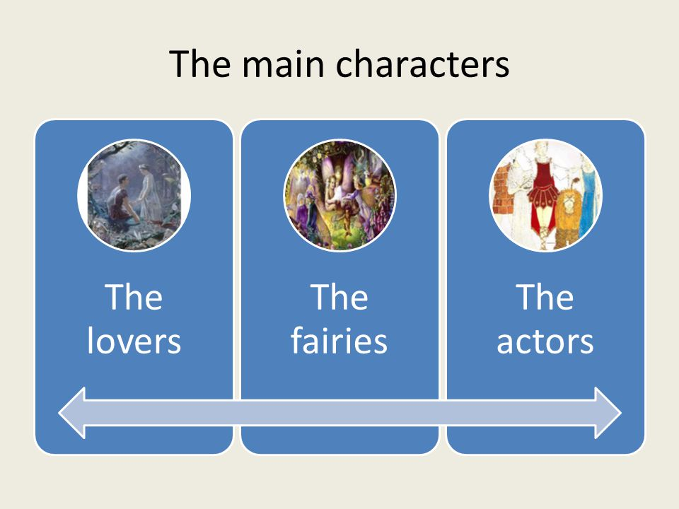 The main characters The lovers The fairies The actors