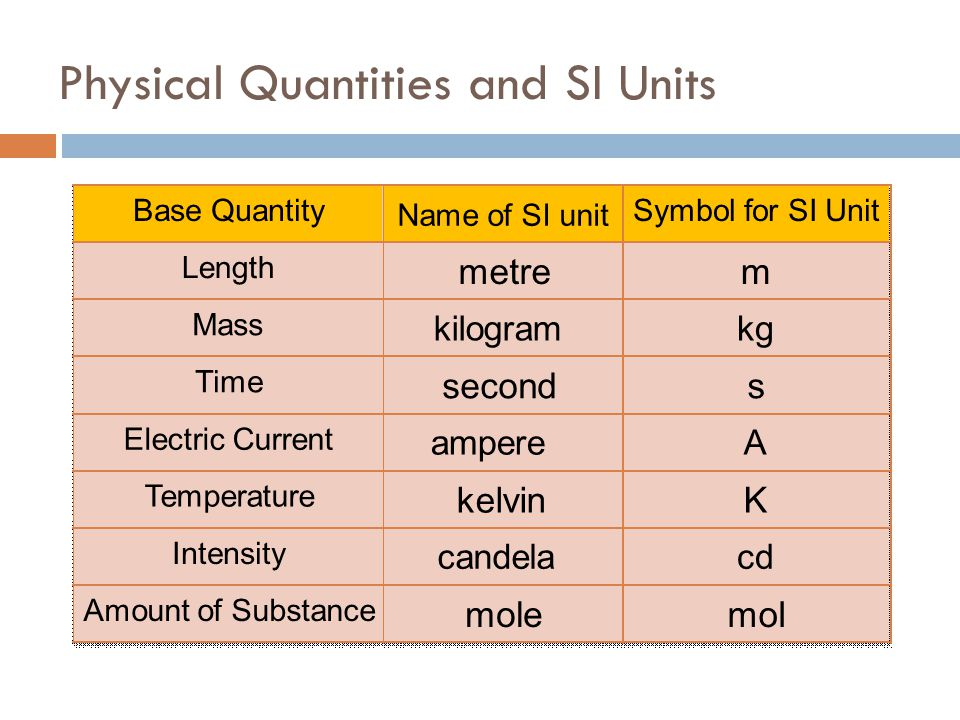 Physical Quantities and SI Units
