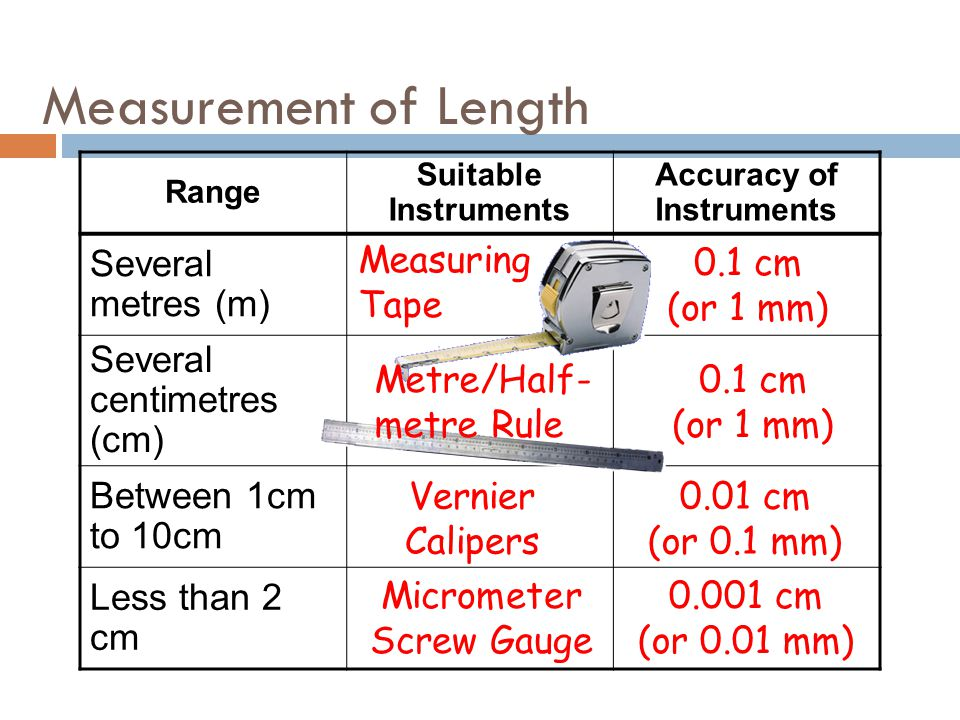 Accuracy of Instruments