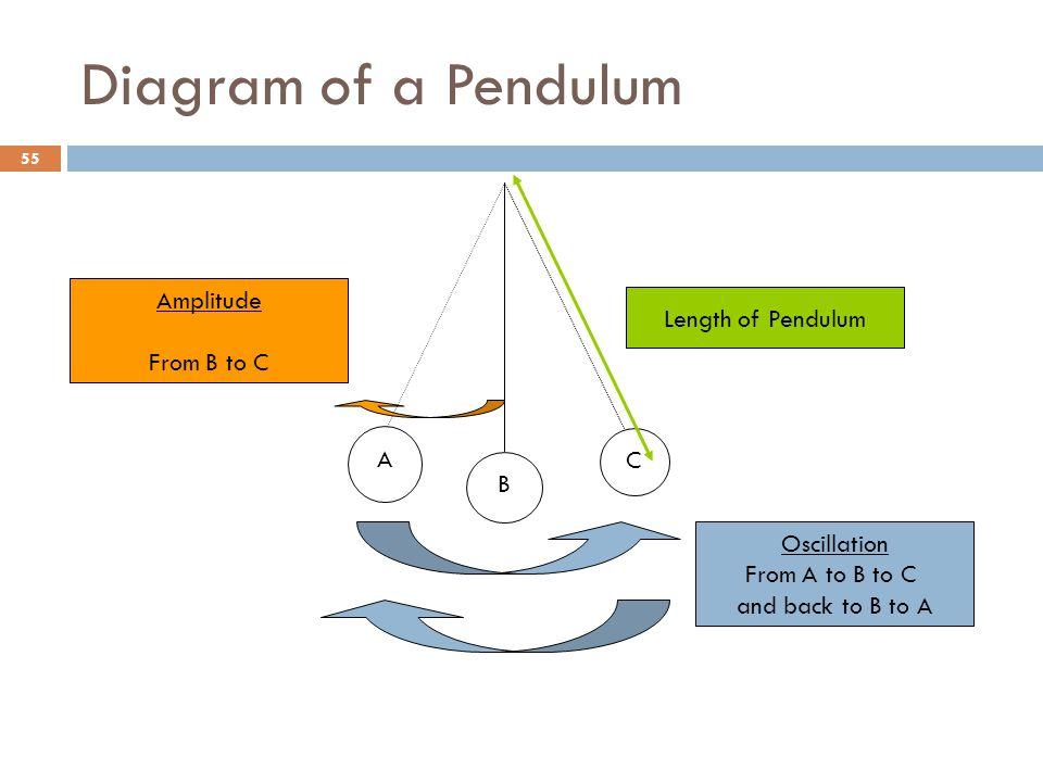 Diagram of a Pendulum Amplitude Length of Pendulum From B to C A C B