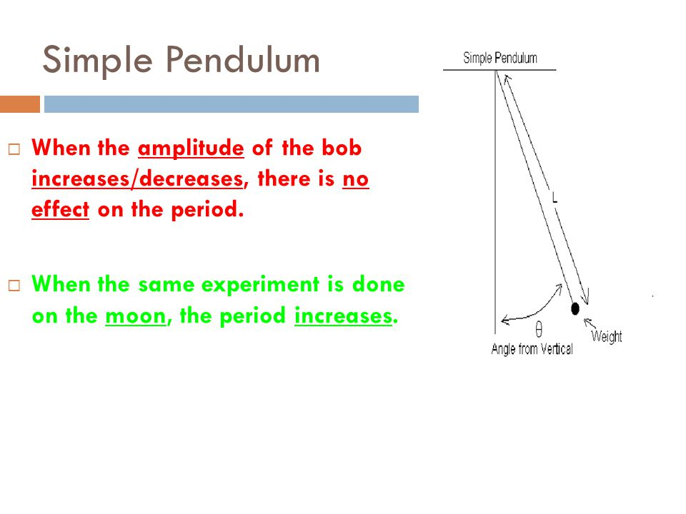 Simple Pendulum When the amplitude of the bob increases/decreases, there is no effect on the period.