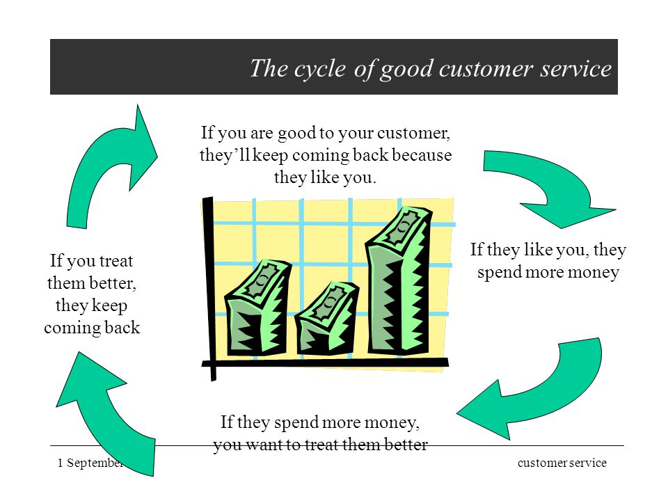 The cycle of good customer service