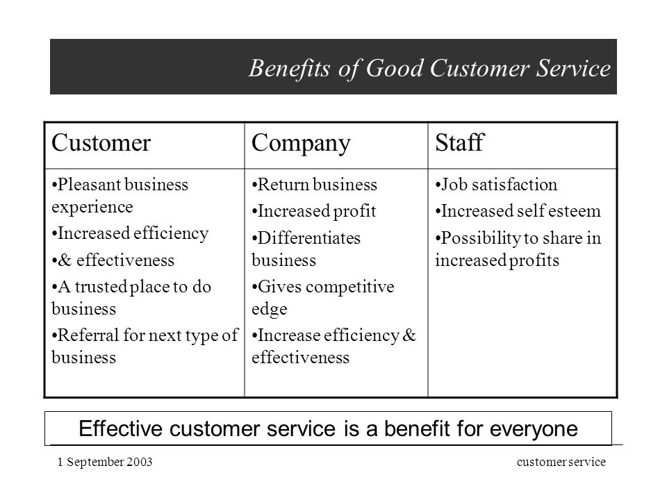 Who are customers? Internal External - ppt download