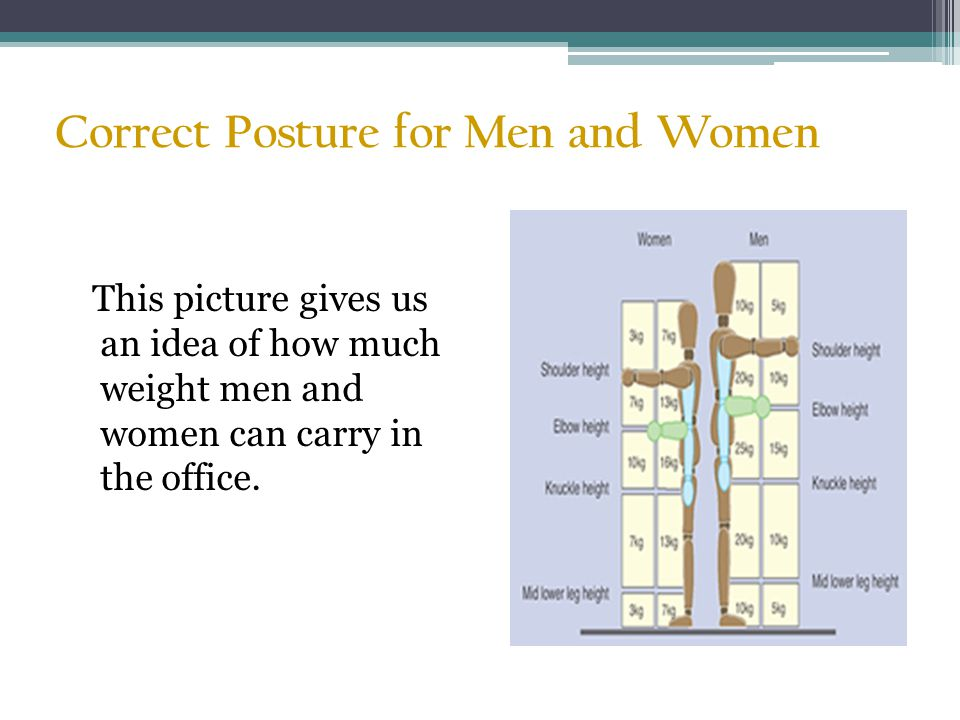 Correct Posture for Men and Women