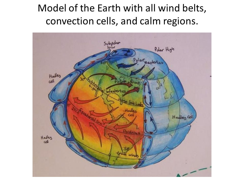 Model of the Earth with all wind belts, convection cells, and calm regions.