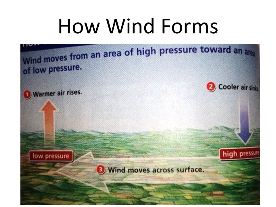 How Wind Forms