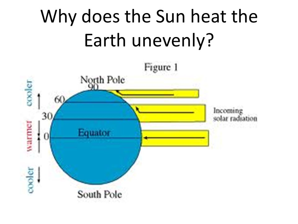 Why does the Sun heat the Earth unevenly