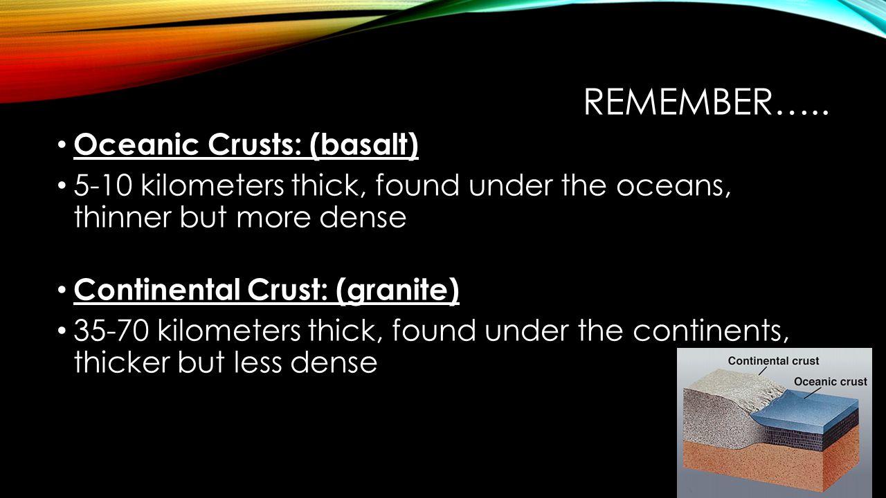 Remember….. Oceanic Crusts: (basalt)