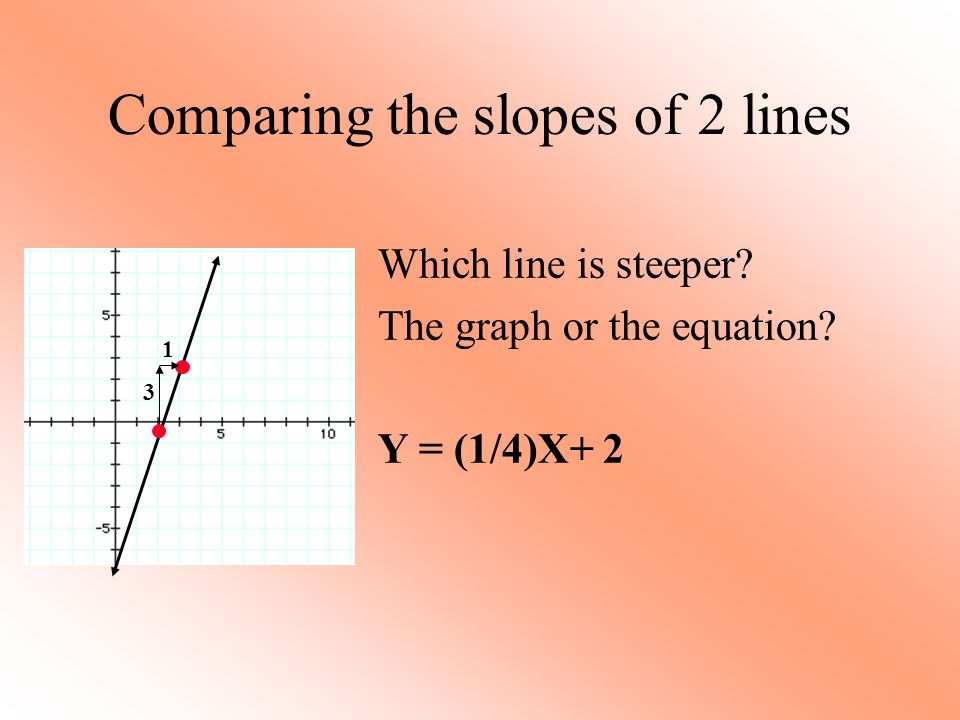 Comparing the slopes of 2 lines