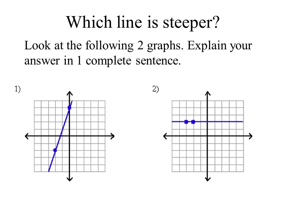 Which line is steeper Look at the following 2 graphs. Explain your answer in 1 complete sentence.