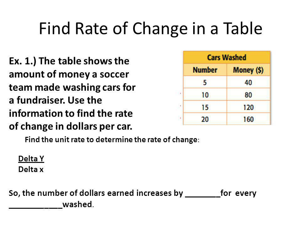 Find Rate of Change in a Table