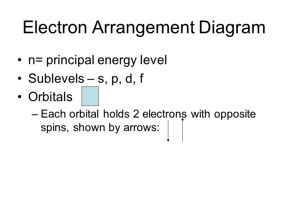 Electron Arrangement Diagram