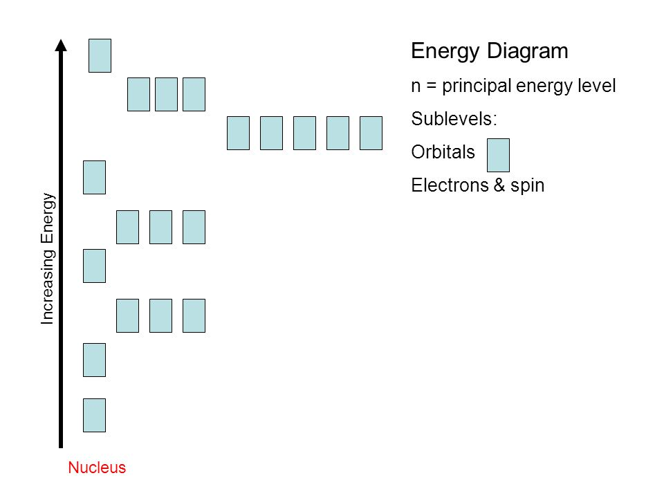 Energy Diagram n = principal energy level Sublevels: Orbitals