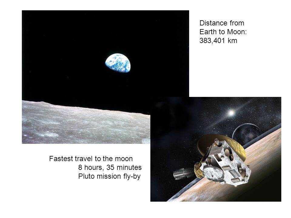 Distance from Earth to Moon: 383,401 km. Fastest travel to the moon.