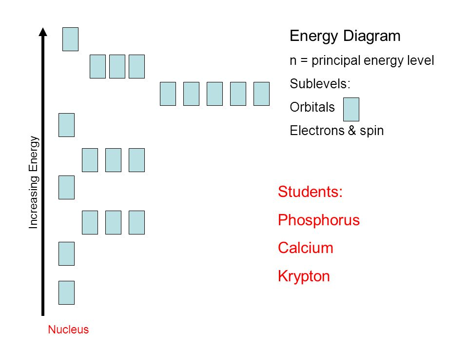 Energy Diagram Students: Phosphorus Calcium Krypton