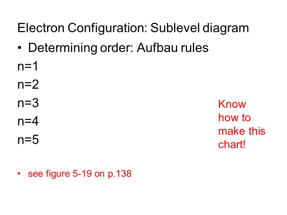 Electron Configuration: Sublevel diagram