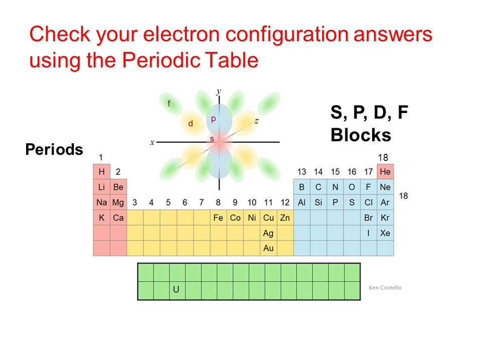 Check your electron configuration answers using the Periodic Table