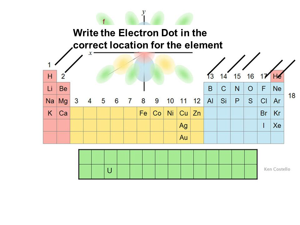 Write the Electron Dot in the correct location for the element