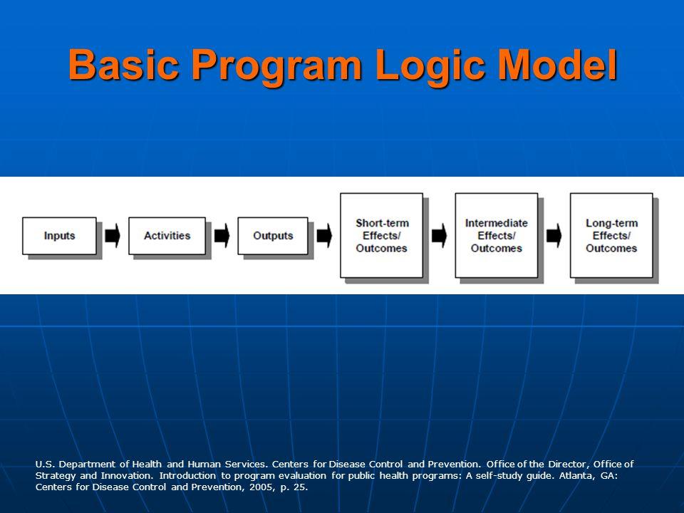Basic Program Logic Model