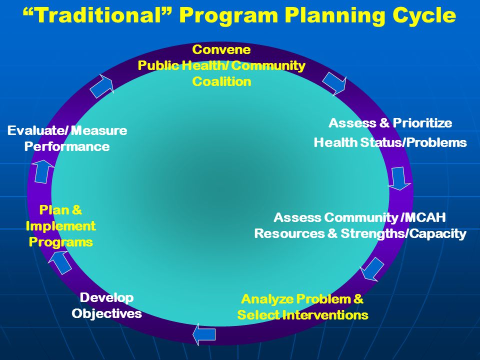 Traditional Program Planning Cycle