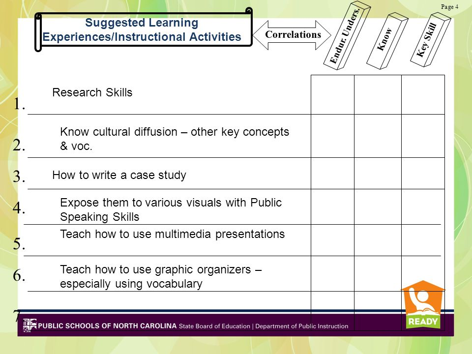 Suggested Learning Experiences/Instructional Activities