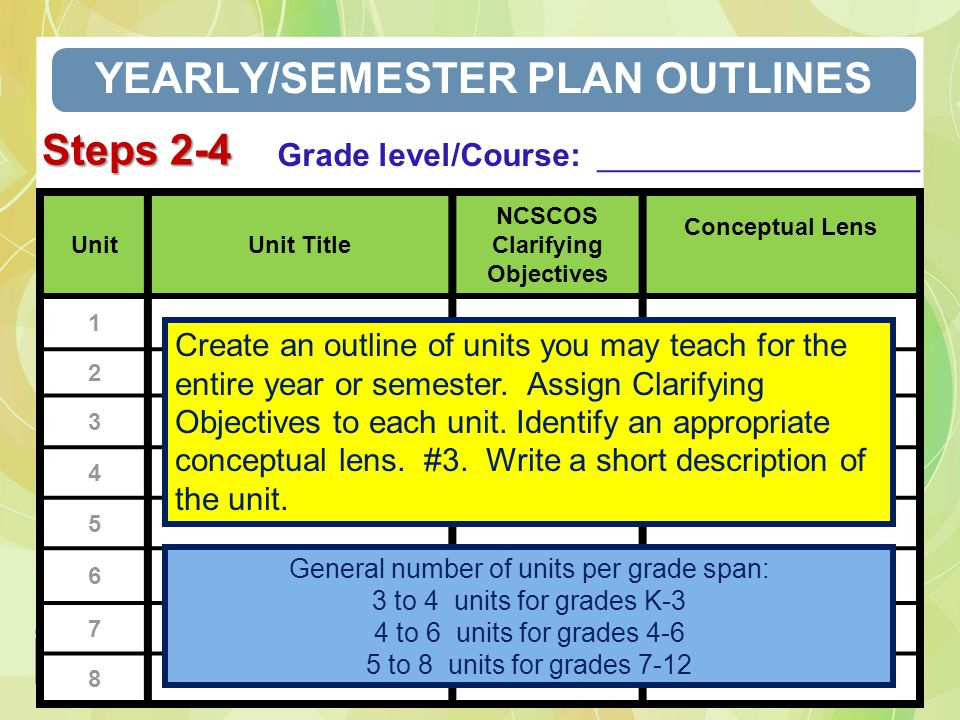 YEARLY/SEMESTER PLAN OUTLINES