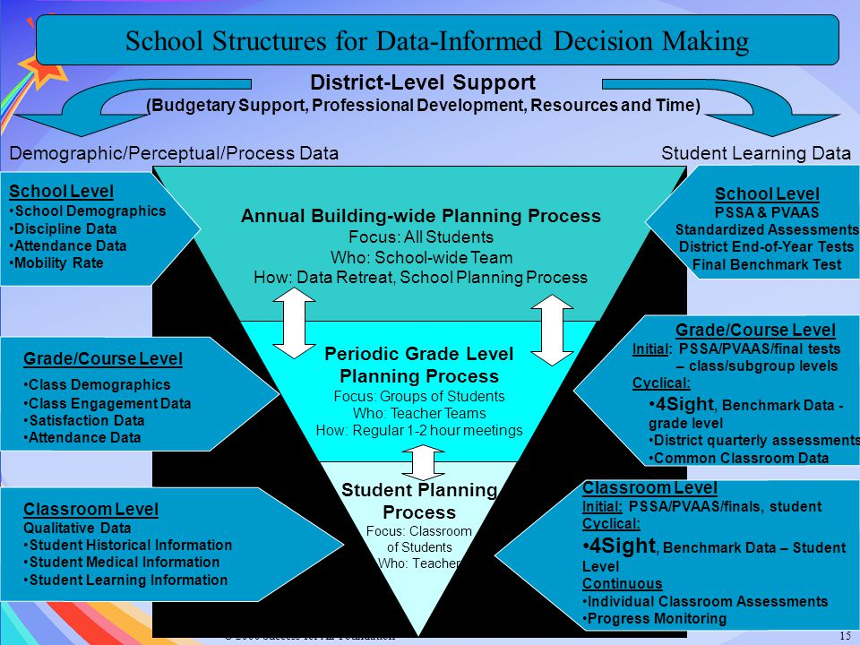 School Structures for Data-Informed Decision Making