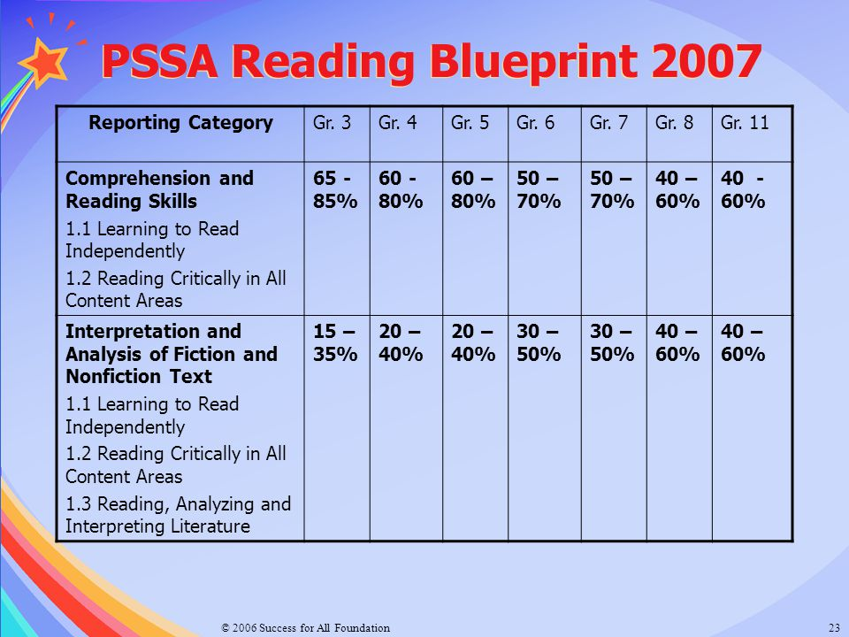 PSSA Reading Blueprint 2007