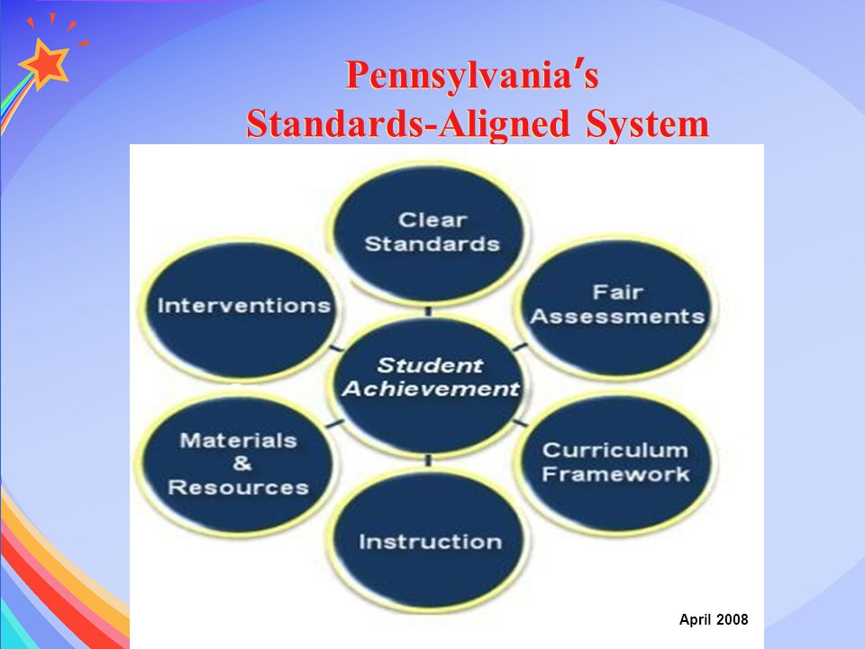 Pennsylvania's Standards-Aligned System
