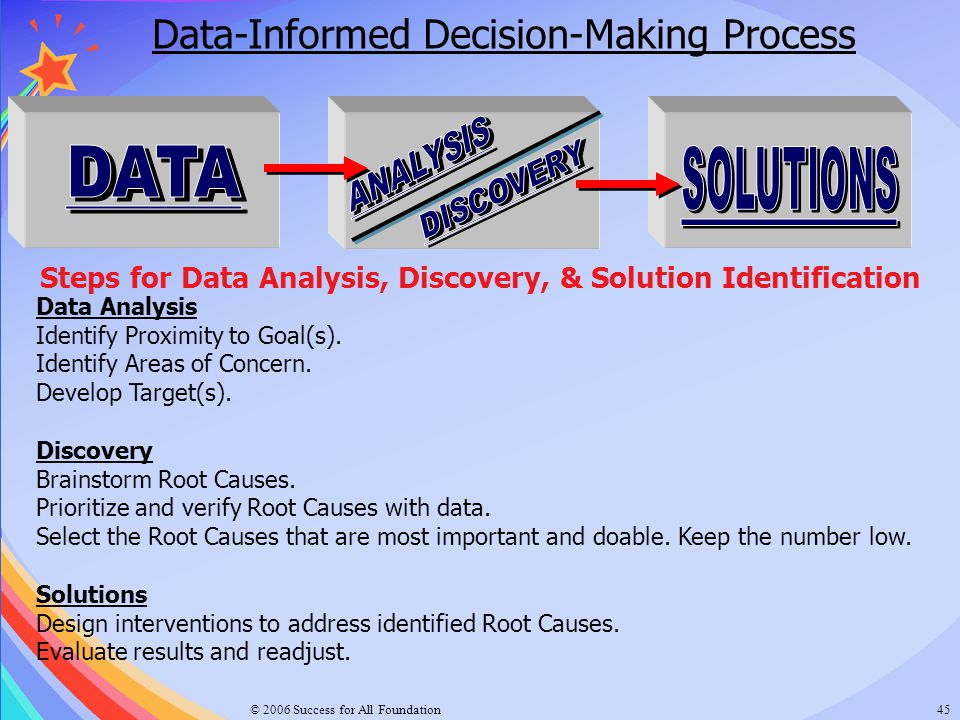 Steps for Data Analysis, Discovery, & Solution Identification